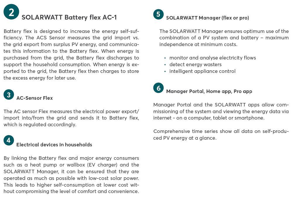solarwatt battery flex details