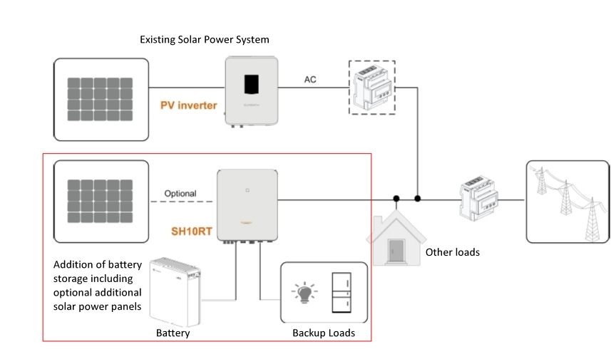 sungrow solar hybrid inverter with solar battery showing ac coupled battery connection