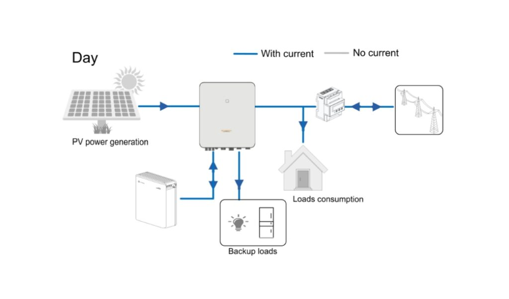 Sungrow hybrid inverter and Sungrow solar battery showing use of solar battery to reduce power usage during the day